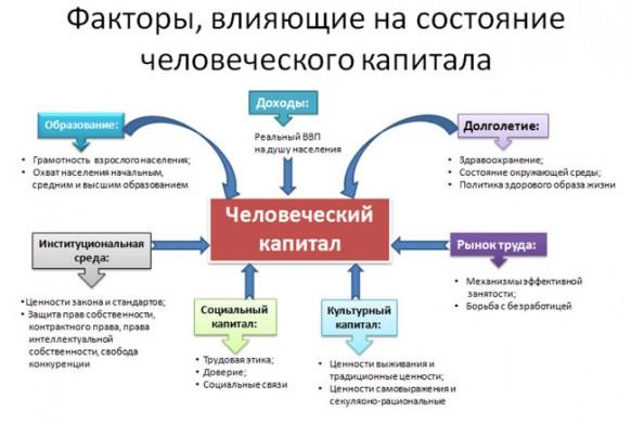 В России высокий человеческий капитал