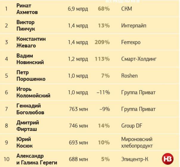Петр Порошенко вошел в пятерку самых состоятельных украинцев