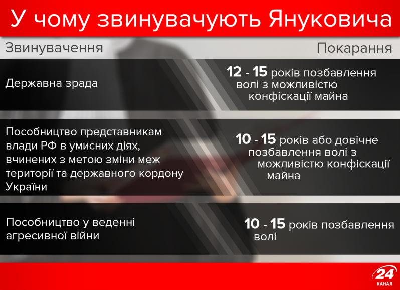 Кредит Януковича: Россия требует от Украины возврата космических сумм