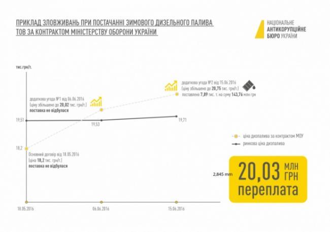 НАБУ опубликовало схему хищения 149 миллионов гривен (ФОТО)
