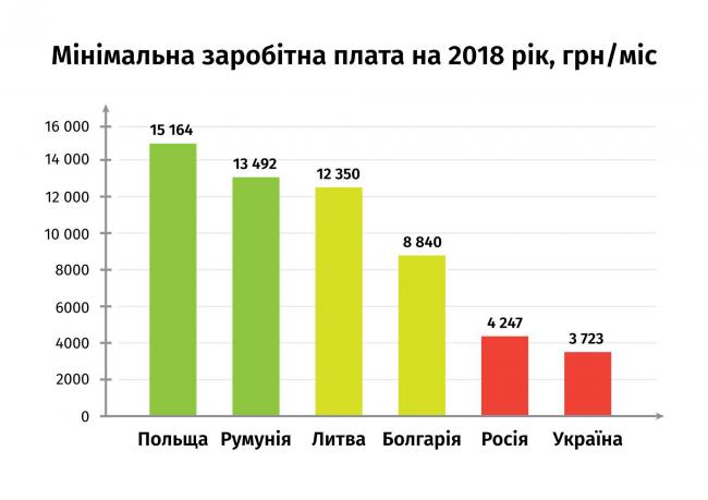 Рабинович: В Бюджете-2018 увеличены расходы на Кабмин, Раду и силовиков, а не на зарплаты и пенсии