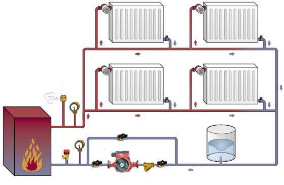 Качественная система отопления вашего помещения