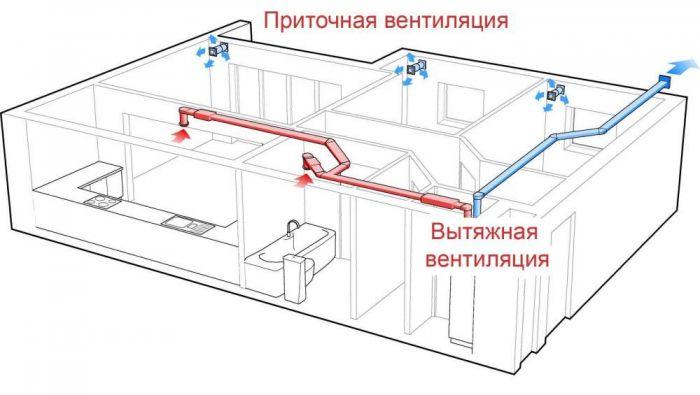 Приточно-вытяжные установки с рекуперацией тепла для вашего дома