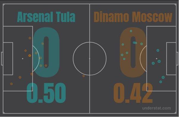 По новому лекалу. Почему тульский «Арсенал» не смог выиграть у московского «Динамо»?