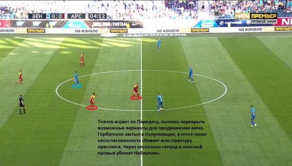 Алхимия Кононова. «Арсенал» проиграл «Зениту» не из-за Левашова