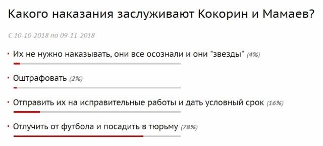Туляки предлагают отлучить Мамаева и Кокорина от футбола