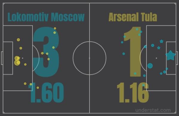 Сёмин жмёт на стоп-кран. Почему тульский «Арсенал» не справился с «Локомотивом»?