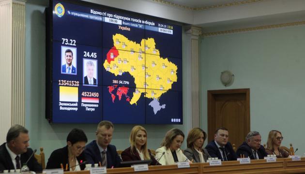 Выборы Президента: Зеленский победил с 73,22% голосов